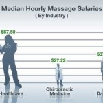 Massage Therapy: A Rising Demand and Wage?